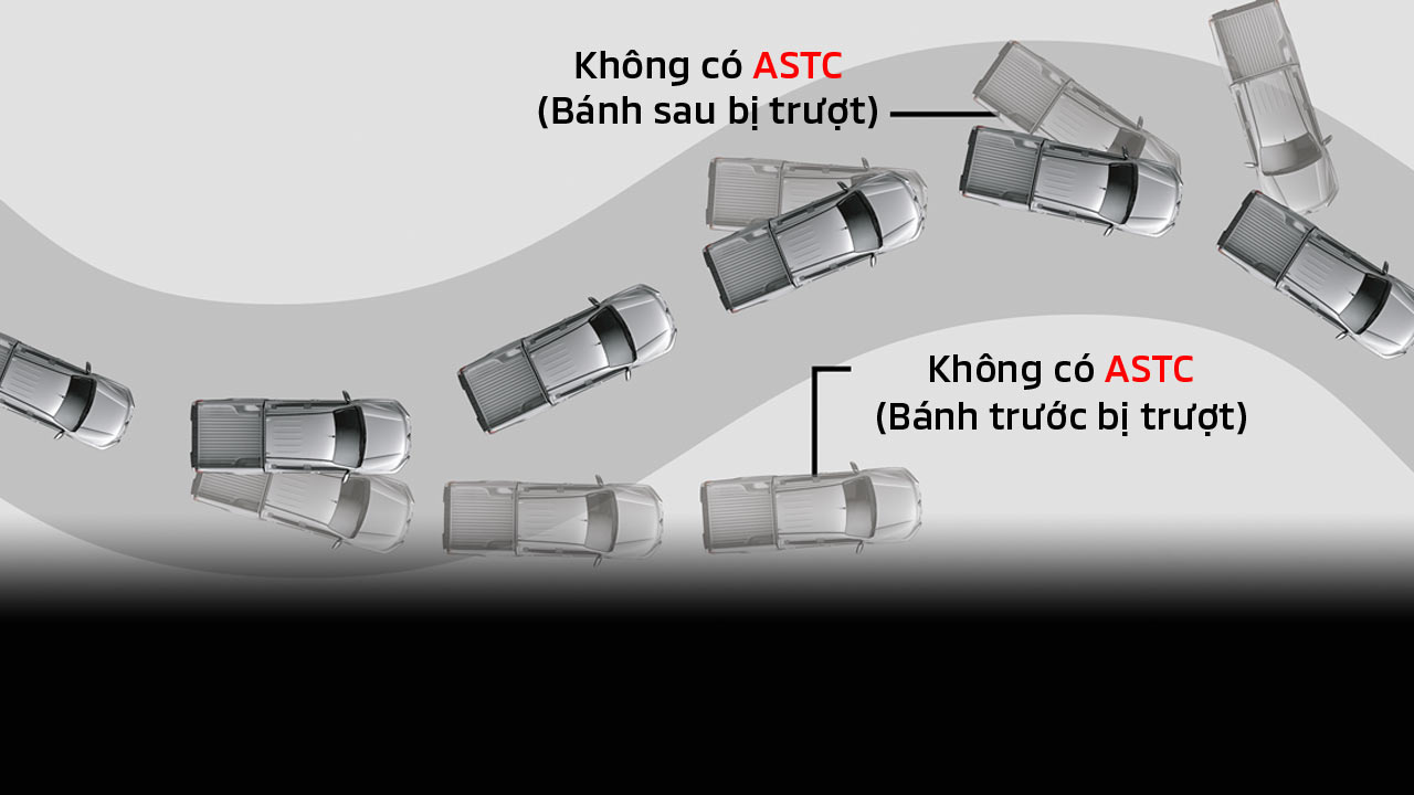 Active Stability & Traction Control (ASTC)A